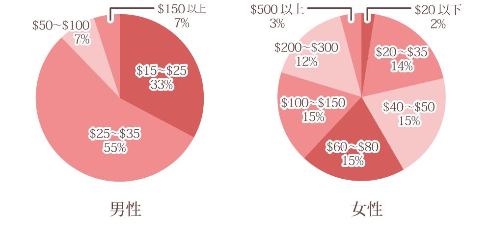 graph_price